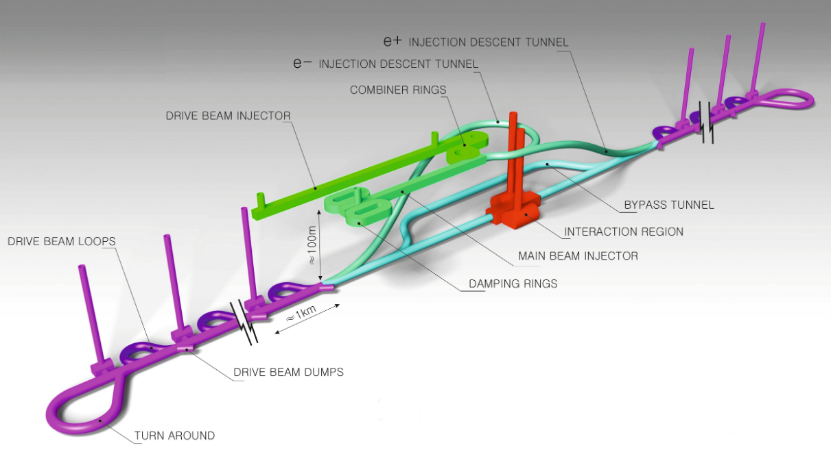 Illustration of the Compact Linear Collider (CLIC) accelerator